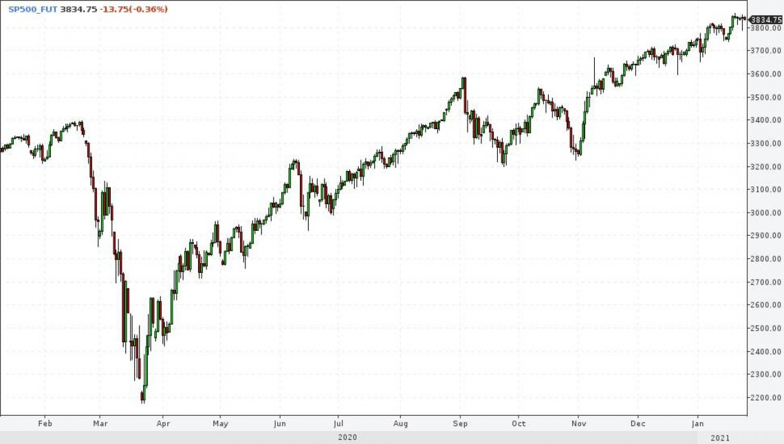 Markets and forecasts.  Risk time